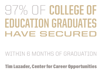 97% of College of Education graduates have secured professional opportunities within six months of graduation