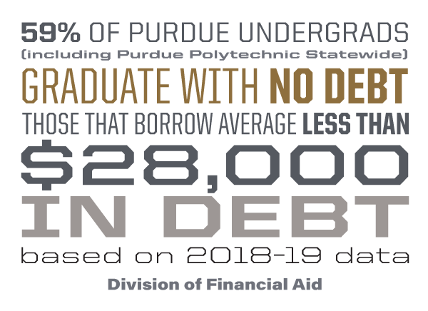 71% of Purdue students graduate with less than $25,000 in debt (including Purdue Polytechnic Statewide)