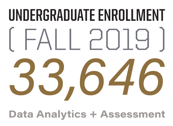 Undergraduate Enrollment: 32,672 (Fall 2018)